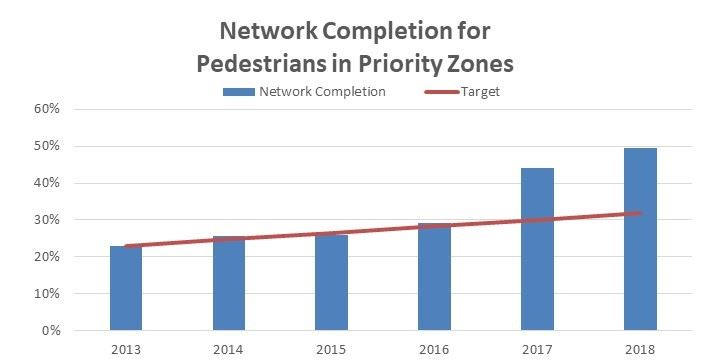 Pedestrian Priority Network Graph