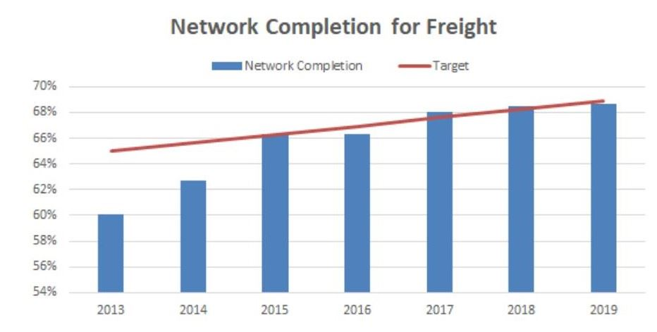 Freight Network Graph